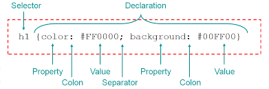 ساختار سی اس اس