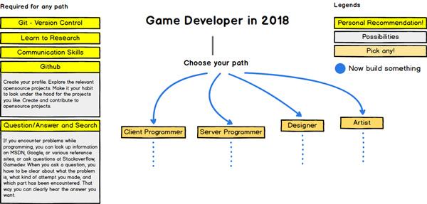 مسیر توسعه بازی