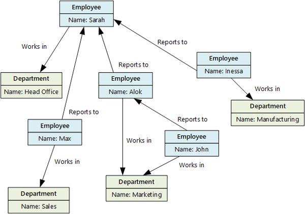 پایگاه داده گراف