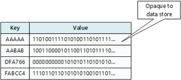 پایگاه داده کلید مقداری