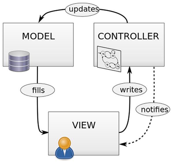 اصول برنامه نویسی