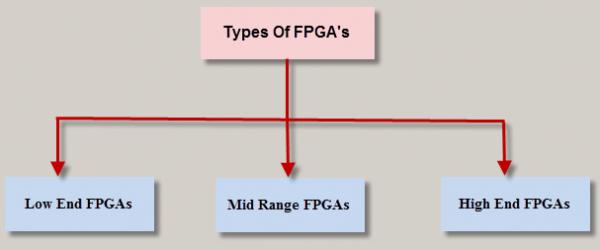 انواع FPGA