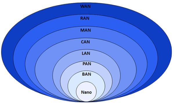آموزش انواع شبکه