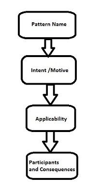 ساختار الگوهای طراحی