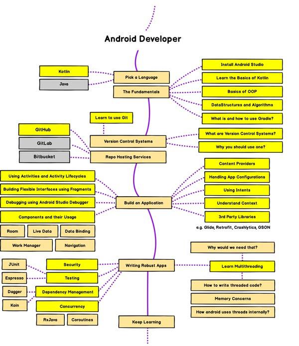 نقشه مسیر توسعه اندروید